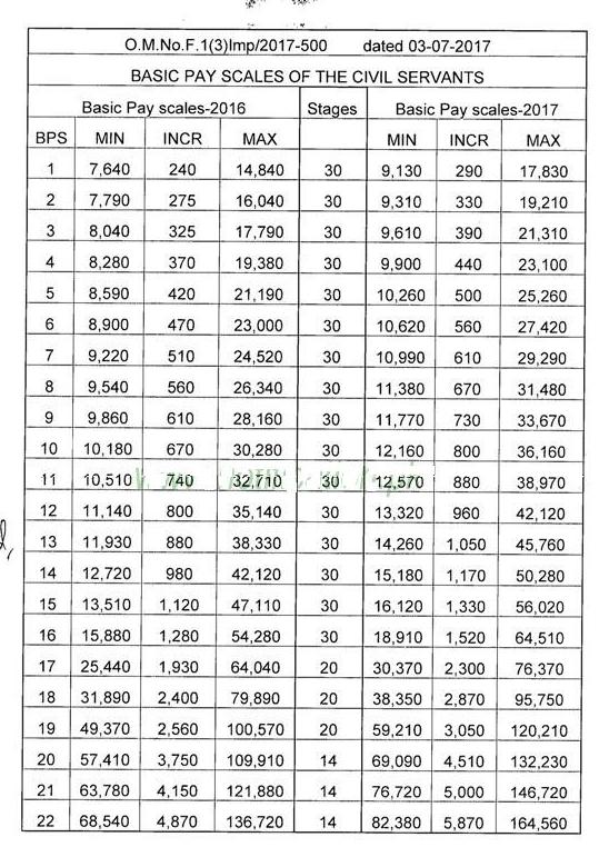 Basic Pay Scale Salary Chart of Punjab Govt for BPS 1 2 3 ...